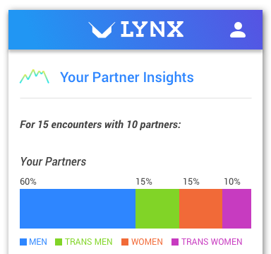 "A screencapture from an iTech mobile app. It is a configuration titled ""Your Partner Insights"" for reporting sexual partners (men, trans men, women, trans women)."
