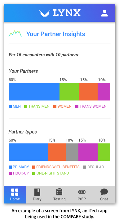 "A screencapture from an iTech mobile app. It is a configuration titled ""Your Partner Insights"" for reporting sexual partners (men, trans men, women, trans women) and partner types (primary, friends with benefits, regular, hook-up, one-night stand). It also has buttons for a Diary, Testing, PrEP and a Chat button."